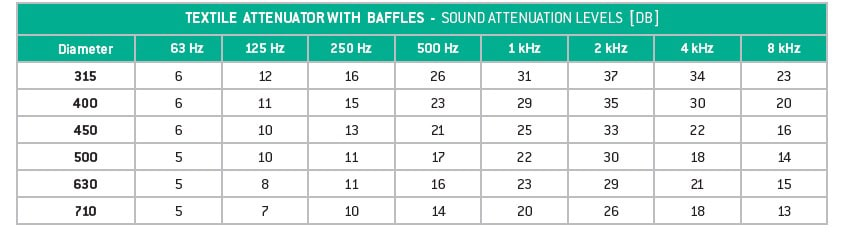 Prihoda's Quietex sound attenuation chart