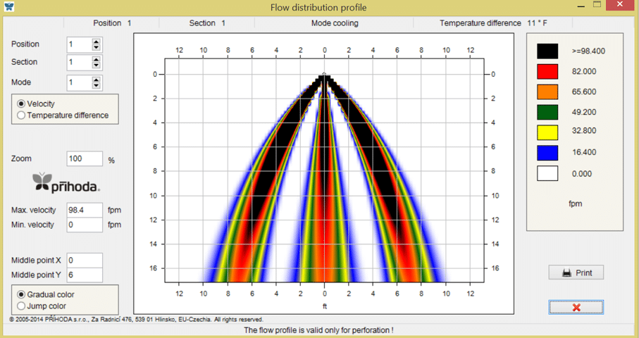 Graph of cooling flow profile in Prihoda's AirTailor software